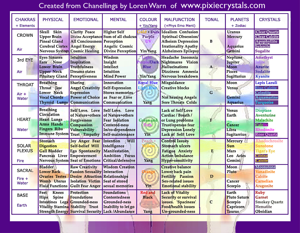 crystal healing chart: Crystals minerals gemstones chroma therapy light