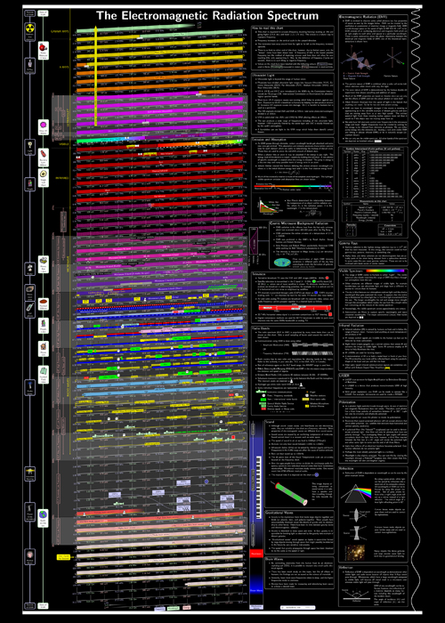 Electromagnetic Radiation Spectrum Poster - Chroma Therapy Light