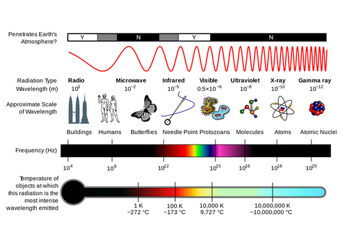 Frequencies and Wavelengths of Electromagnetic Specturm - Chroma Therapy Light